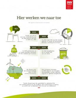 illustratie_infographic_inntwente_annemiekvolkers